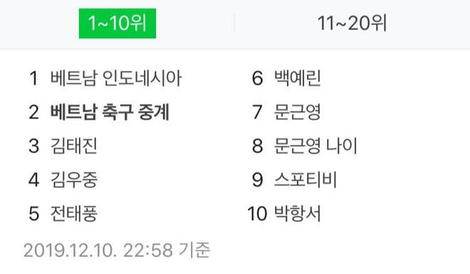 U22 Việt Nam đốt cháy cổng thông tin Hàn Quốc, tất cả những gì liên quan đến trận đấu đều lên Top - Ảnh 1.