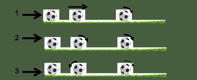 Các quy luật vật lý đằng sau cú sút bóng - Ảnh 2.