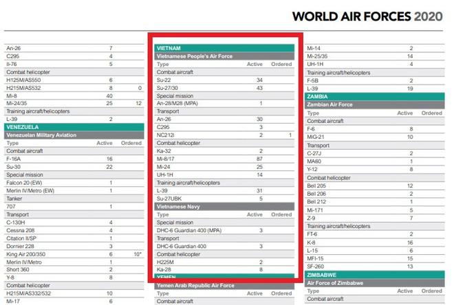 World Air Forces 2020: Cập nhật mới nhất về quy mô Không quân Việt Nam với nhiều tiêm kích hiện đại - ảnh 3