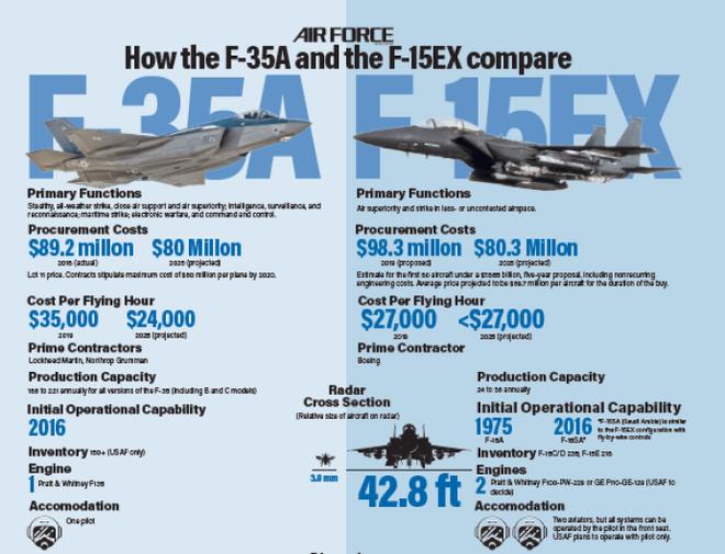 Rối như tơ vò giữa F-15EX và F-35, Mỹ quên mất át chủ bài để hủy diệt Nga-Trung? - Ảnh 1.