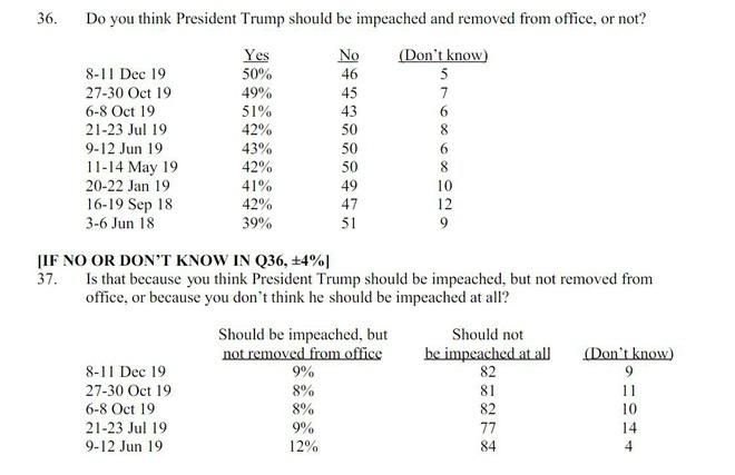 Công bố kết quả thăm dò về luận tội và phế truất TT Mỹ: Ông Trump sẽ không vui khi thấy con số này? - Ảnh 1.