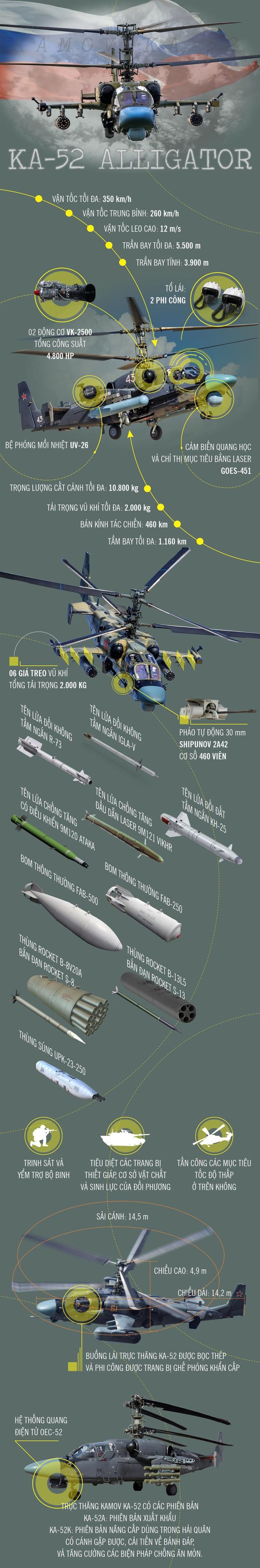 Infographic: Trực thăng tấn công Ka-52 của không quân Nga - Ảnh 1.
