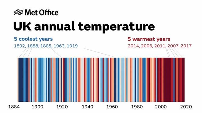 2020 được dự báo là một trong những năm nóng nhất lịch sử: Tin xấu, tin tốt gồm những gì? - Ảnh 1.