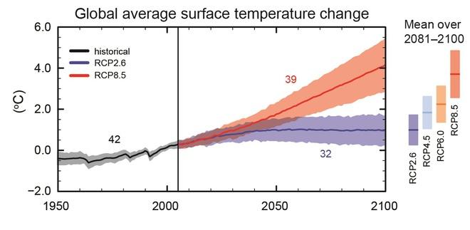 2020 được dự báo là một trong những năm nóng nhất lịch sử: Tin xấu, tin tốt gồm những gì? - Ảnh 3.
