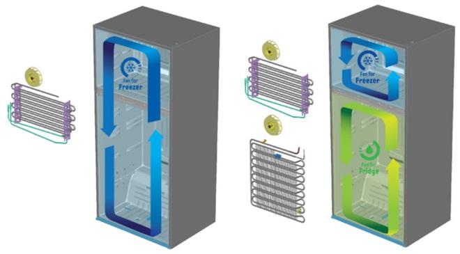 Cùng chức năng làm lạnh, tủ lạnh 2 dàn lạnh độc lập có ưu điểm gì so với tủ lạnh thường? - Ảnh 2.