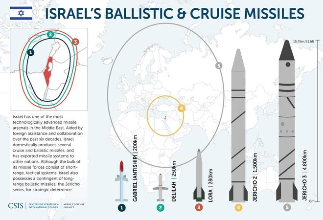 Chĩa tên lửa đạn đạo về phía Iran: Israel ngầm khoe sức mạnh hạt nhân với cả Trung Đông - Ảnh 3.