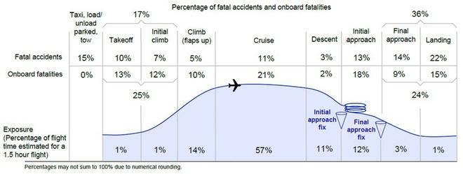 Tại sao quá trình máy bay cất cánh và hạ cánh lại rất nguy hiểm? - Ảnh 1.