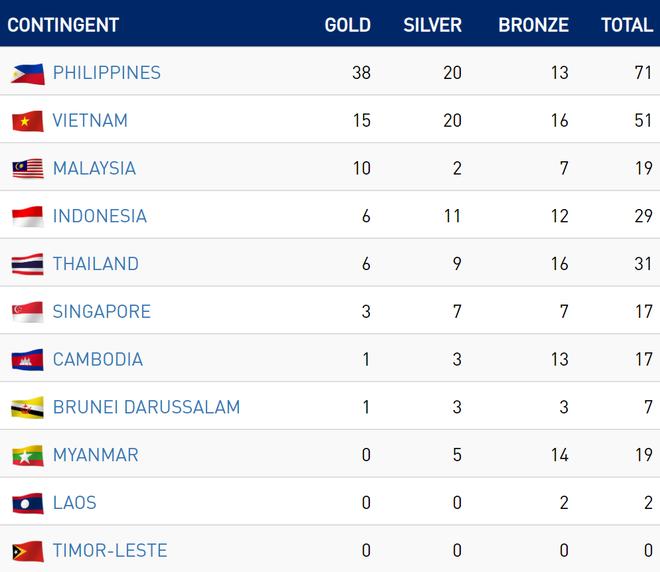 CHỐT BXH SEA Games 2019 ngày 2/12: Việt Nam vững vàng ở vị trí thứ 2, bỏ xa Thái Lan - Ảnh 1.