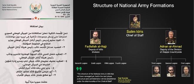 """7 tướng lĩnh """"xếp giáp quy hàng"""", phiến quân """"lau cổ chờ gươm"""": Quyết định sai lầm của Thổ khiến miền bắc Syria sụp đổ? - Ảnh 2."""