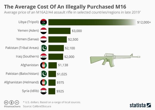 Soi giá chợ đen súng AK Nga và M16 Mỹ: Giật mình với mức giá không tưởng - Ảnh 5.
