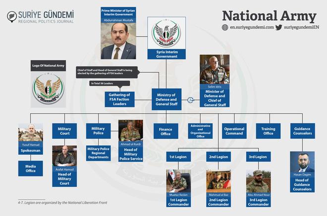 Thâm nhập tổ chức phiến quân đông nhất Syria: Thổ Nhĩ Kỳ nuôi âm binh như thế nào? - Ảnh 3.