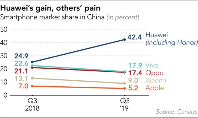 Bị chặn đường tiến ra thế giới, Huawei quay về bóp nghẹt các đồng hương Trung Quốc - Ảnh 3.