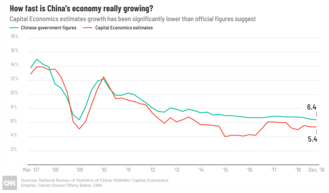 Kinh tế Trung Quốc và nỗi cay đắng của gã khổng lồ đang dần yếu đuối - Ảnh 2.