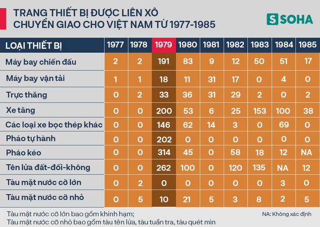 Liên Xô đã viện trợ cho Việt Nam bao nhiêu vũ khí trong năm 1979? - Ảnh 4.