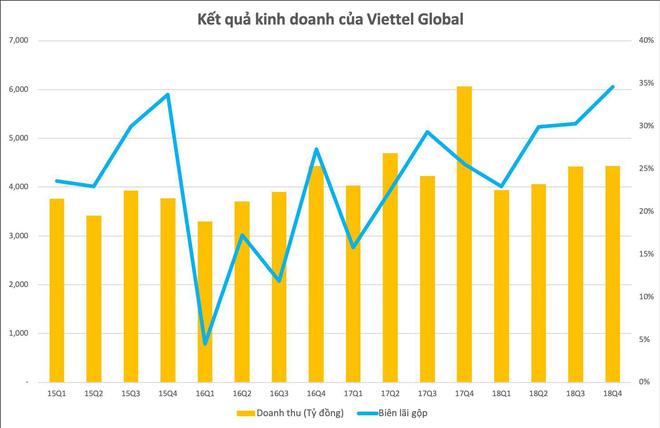 Lợi nhuận quý 4/2018 của Viettel Global tăng hơn 660 tỷ đồng so với cùng kỳ - Ảnh 1.