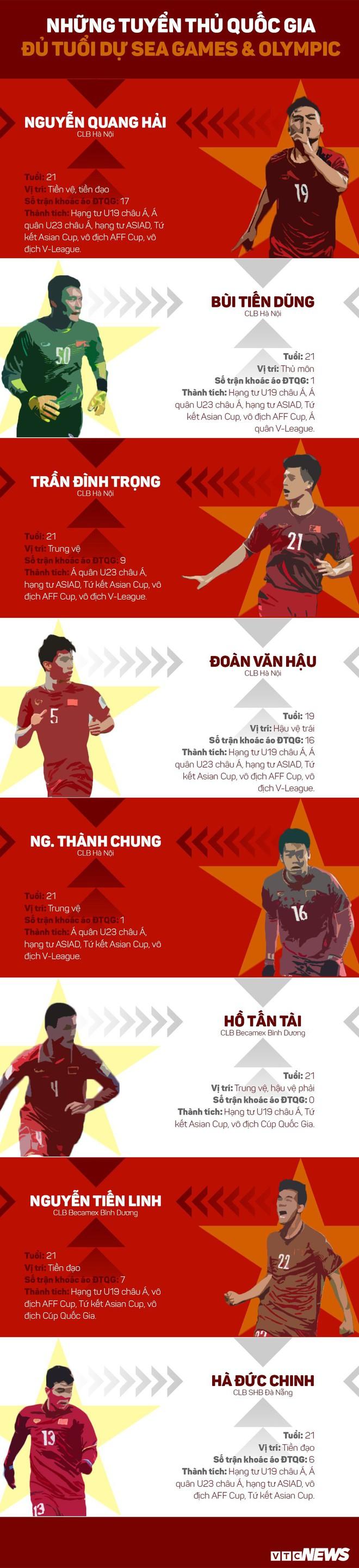 Mất lứa Công Phượng, U22 Việt Nam còn ai đủ tuổi dự SEA Games 2019? - Ảnh 1.