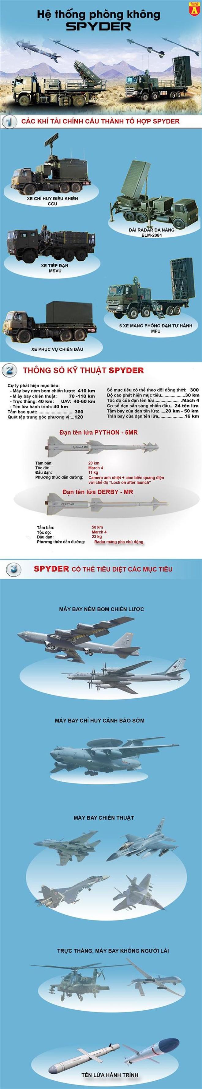 Sát thủ SPYDER của Israel vừa được Ấn Độ sử dụng bắn cháy máy bay Pakistan - Ảnh 1.