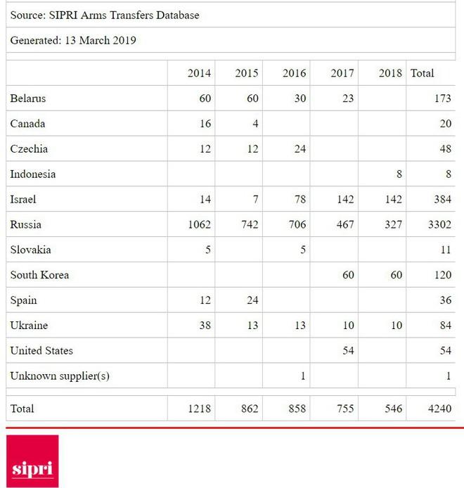 Việt Nam lọt Top 10 quốc gia nhập khẩu vũ khí lớn nhất thế giới - Ảnh 3.