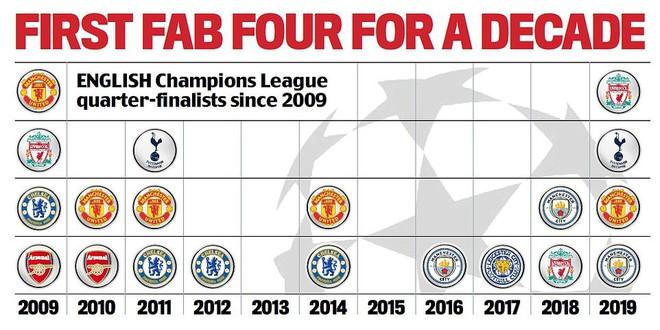 Danh sách 8 đội lọt vào tứ kết Champions League: Premier League nở mày nở mặt sau 10 năm - Ảnh 3.