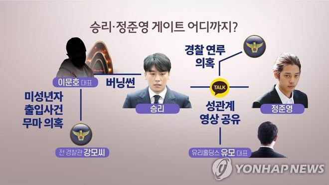 Gọi tên 2 nhân vật bị nghi chống lưng cho Seungri và nhóm bạn: Đứng đầu cơ quan cảnh sát cấp quốc gia, thủ đô - Ảnh 1.