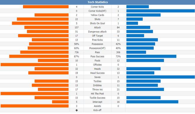 Vùi dập đội bét bảng, Gà trống rắc thêm gia vị cho đại chiến Liverpool vs Chelsea - Ảnh 3.
