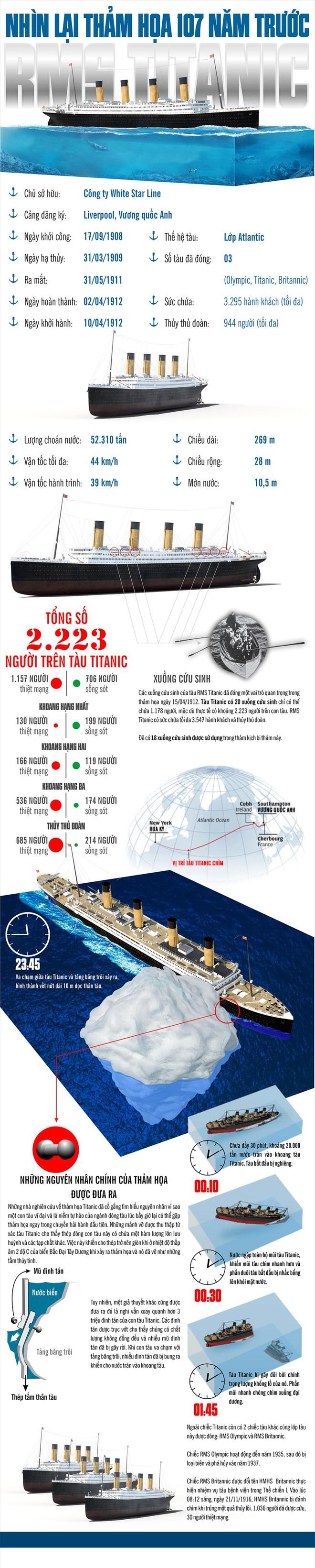 Infographic: Nhìn lại thảm họa tàu Titanic 107 năm trước - Ảnh 1.