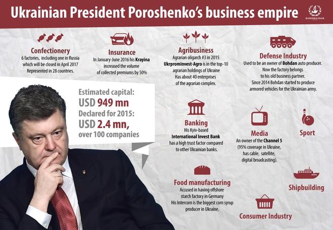 Ukraine càng nghèo, Tổng thống càng giàu: Chỉ sau 1 năm, thu nhập của ông Poroshenko tăng gần 100 lần! - Ảnh 2.