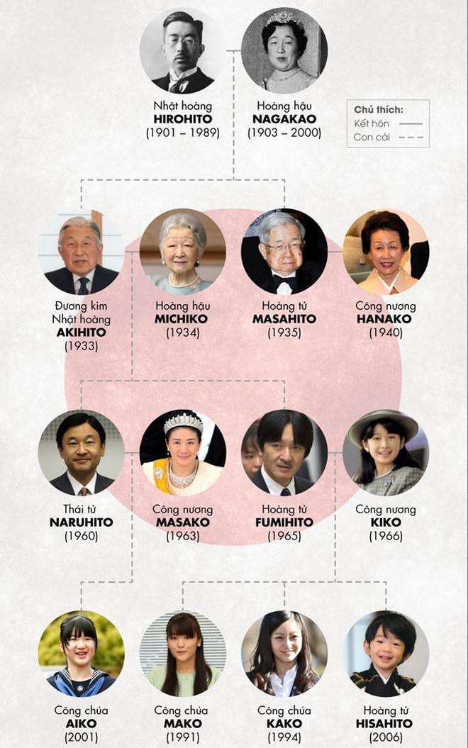 Thần quyền bất khả xâm phạm của Nhật hoàng và 5 điều thú vị về hậu duệ của Nữ thần Mặt trời - Ảnh 1.