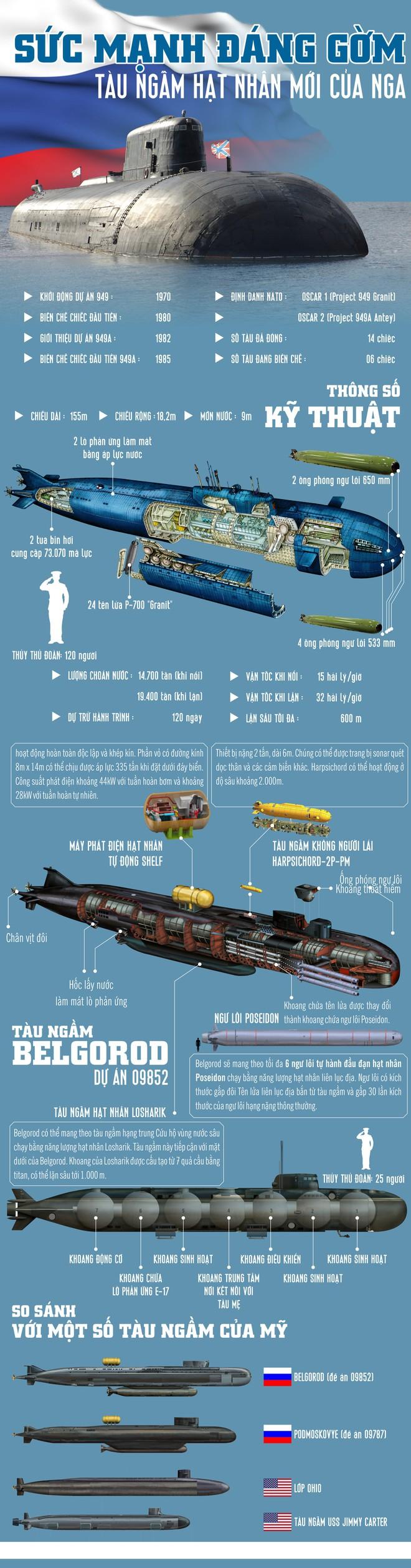 Lộ thông số bí mật của tàu ngầm Nga mang siêu vũ khí: Độc nhất vô nhị - Uy lực khủng khiếp - Ảnh 1.