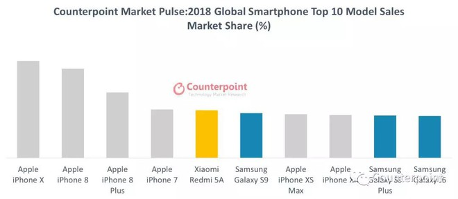 4 điện thoại bán chạy nhất thế giới là iPhone, nhưng đáng buồn là toàn... iPhone cũ! - Ảnh 1.