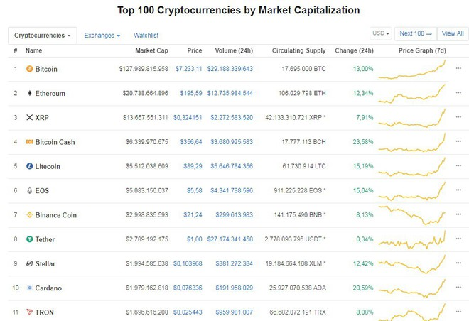 Bitcoin tăng kỷ lục, vượt ngưỡng 7.000 USD  - Ảnh 1.