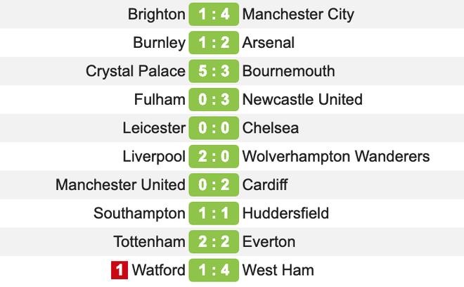 Pep Guardiola sợ đến thót tim, Man City vượt qua Liverpool đăng quang đầy kịch tính - Ảnh 6.