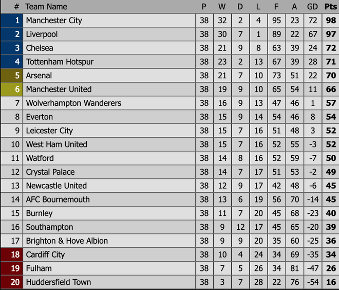 Pep Guardiola sợ đến thót tim, Man City vượt qua Liverpool đăng quang đầy kịch tính - Ảnh 7.