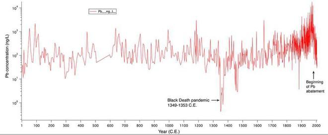 Đại dịch Cái Chết Đen từng giết đến hàng chục triệu người nhưng ngay sau đó đã có một hiện tượng lạ xảy ra - Ảnh 4.