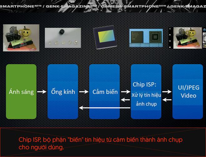 Quên số chấm, cảm biến hay ống kính đi, vì tương lai nhiếp ảnh smartphone phải là những dòng code - Ảnh 13.