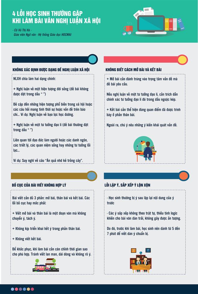 Infographic: 4 lỗi hay gặp khi làm bài nghị luận xã hội học sinh cần tránh - Ảnh 1.