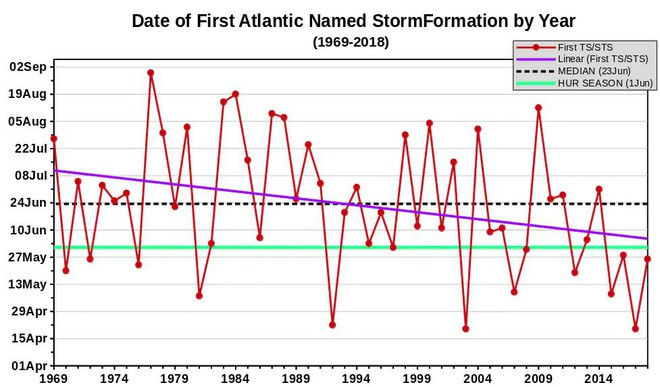 Bất chấp quy luật thông thường, Đại Tây Dương xuất hiện bão lớn kỳ lạ: Chuyên gia lo lắng - Ảnh 3.