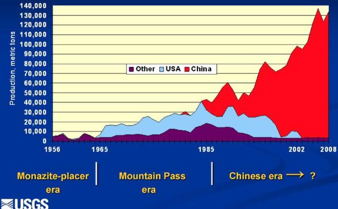 Đất hiếm có thực sự là quân bài bí mật của Trung Quốc? - Ảnh 1.