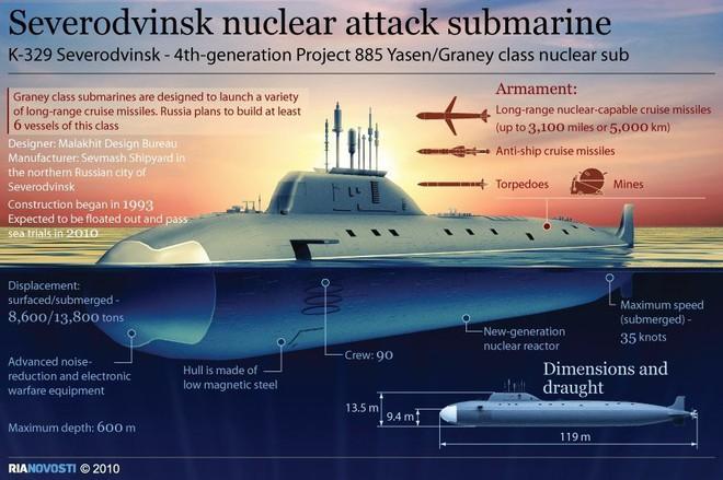 Mỹ vỡ trận vì đề án tàu ngầm Nga: Nuốt hận nhìn 12 tàu ngầm lớp Columbia tuột tiến độ? - Ảnh 4.