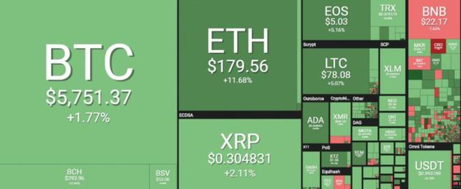 Bitcoin sắp tăng giá cực mạnh? - Ảnh 1.