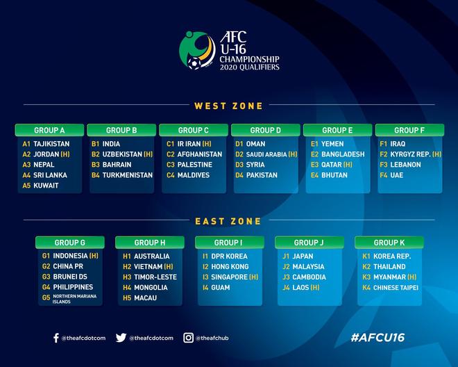 Việt Nam nằm cùng bảng với Australia ở đấu trường châu Á - Ảnh 1.