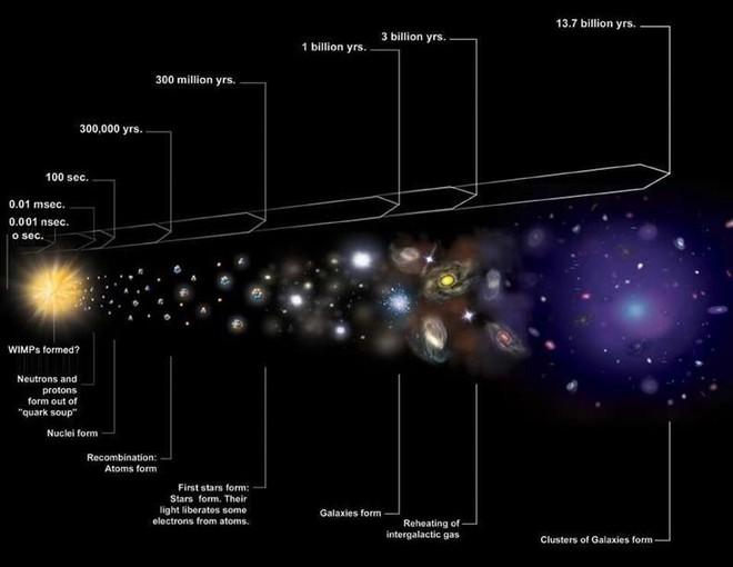 Cách xa tới hàng trăm triệu năm ánh sáng: Đây là thiên hà cô đơn nhất trong vũ trụ - Ảnh 5.