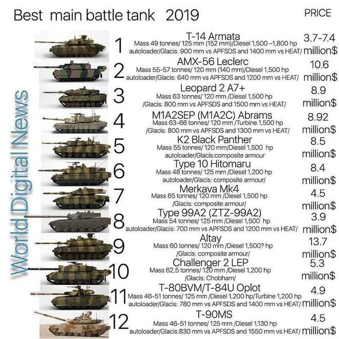 Ngôi sao T-90MS xếp hạng thấp hơn T-80U Oplot Ukraine và Type 99A2 TQ: Mua là sai lầm? - Ảnh 1.