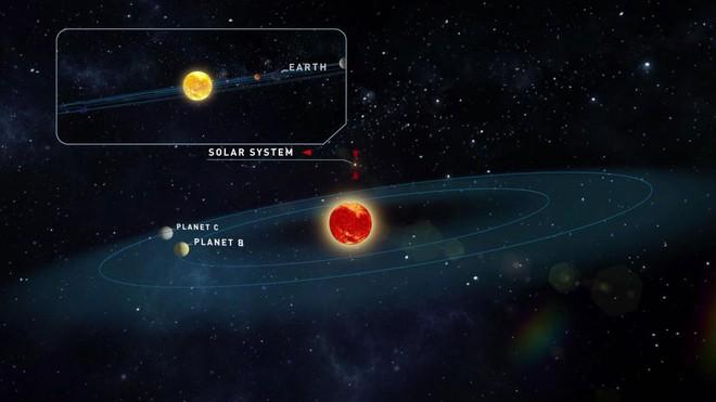 Đột phá: Phát hiện 2 hành tinh giống Trái Đất nhất trong lịch sử, rất gần Hệ Mặt Trời - Ảnh 1.
