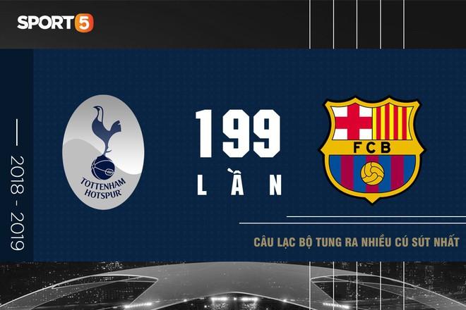 Những con số ấn tượng ở UEFA Champions League 2018/2019 - Ảnh 3.