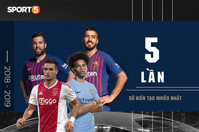Những con số ấn tượng ở UEFA Champions League 2018/2019 - Ảnh 5.