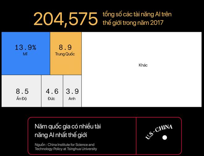 Chiến tranh công nghệ Mỹ - Trung: Ai sẽ là người chiến thắng? - Ảnh 14.