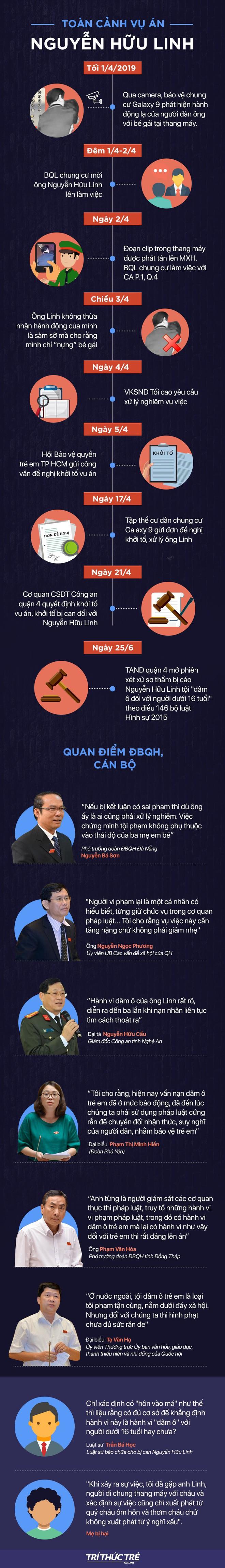 [Infographic] Toàn cảnh vụ án Nguyễn Hữu Linh trước ngày xét xử kín - Ảnh 1.