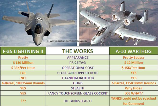 Lợn lòi A-10 sẽ bị thay thế bằng Voi trắng F-35? Sự nuối tiếc của cựu binh Mỹ - Ảnh 5.