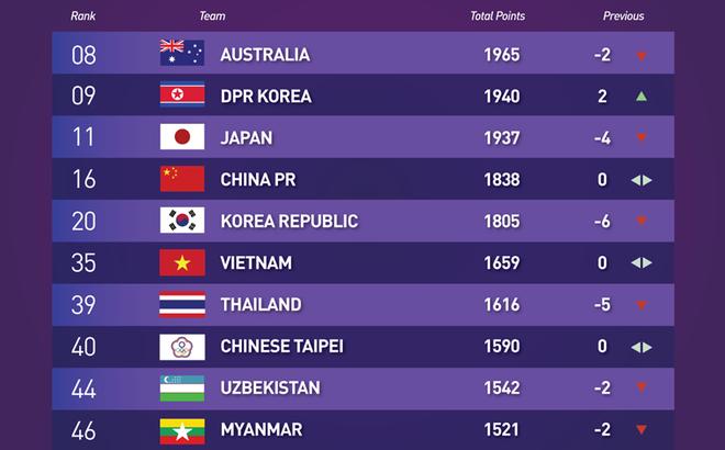 Vượt qua niềm tự hào của Thái Lan, Việt Nam đứng trước ngưỡng cửa World Cup?
